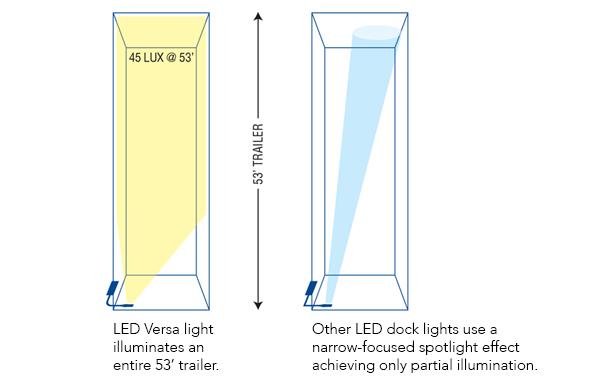 Versa light illumination compared to competitors.