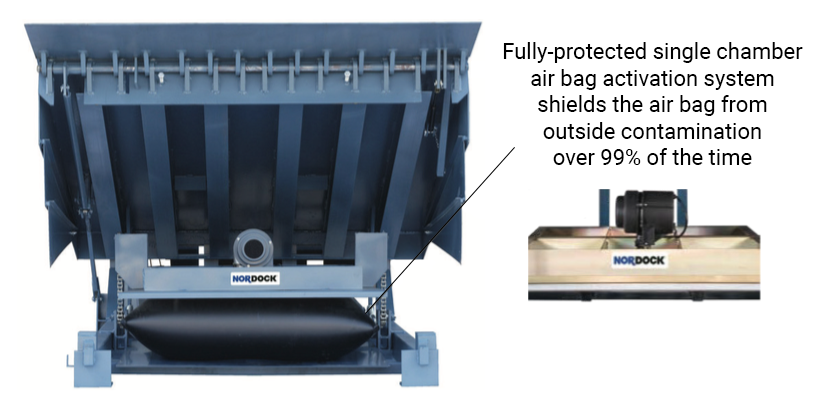 Each air-powered dock leveler shields the air bag over 99% of the time