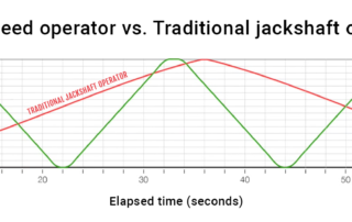 Direct comparison between Northern Dock Systems' high-speed operator and a traditional jackshaft operator