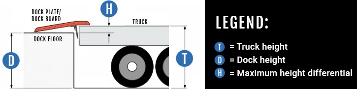 Dock board and dock plate diagram