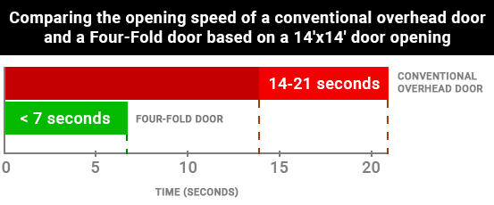 Four-Fold doors take less than seven seconds to open, while conventional overhead doors take 14-21 seconds to open