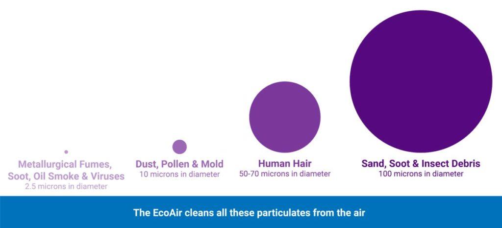 EcoAir micron size diagram