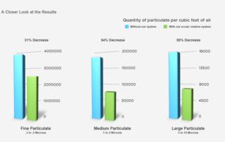 EcoAir micron decrease chart